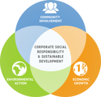 Corporate Social Responsibility (CSR)+Image